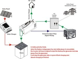 Off Grid Solar Inverter Chargers | Solar Energy Inverters Off Grid Battery Wiring Diagram on