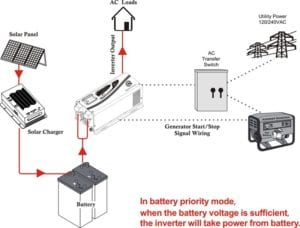 Inverter Charger Battery Priority Mode Switch (1)