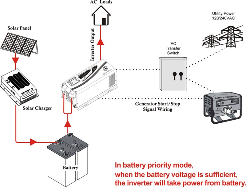 battery priority amp ac priority mode switch ati transfer switch wiring diagram #6