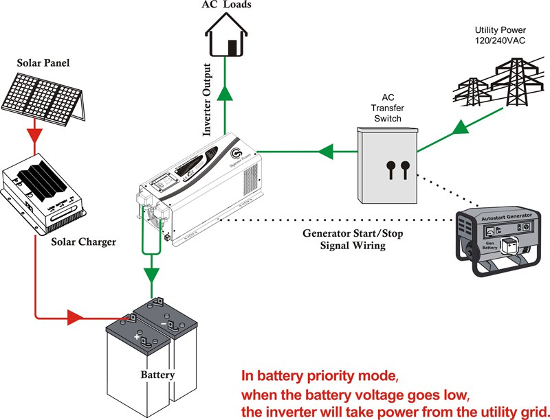 Battery Priority  U0026 Ac Priority Mode Switch