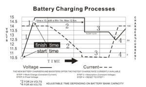 battery charging stages curve